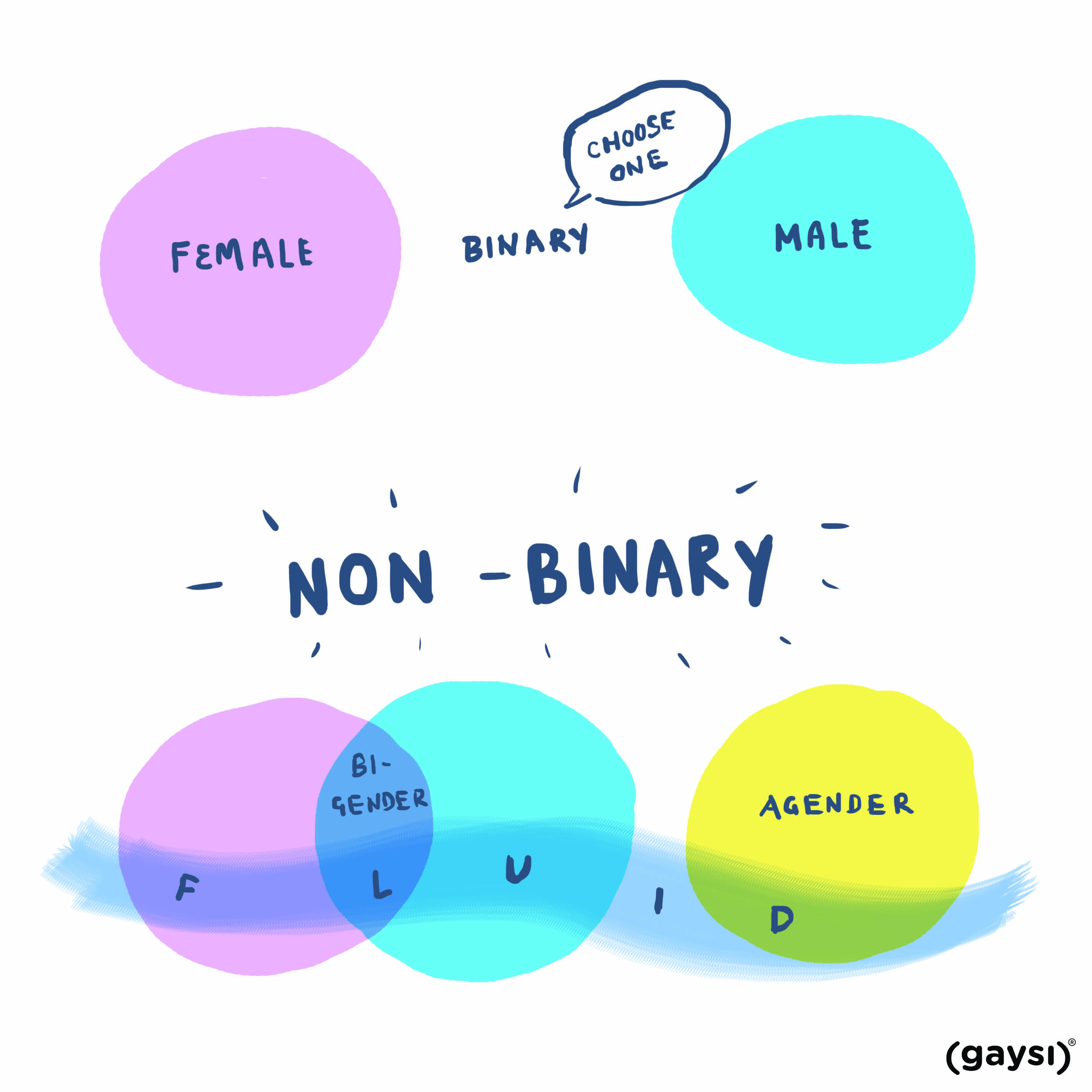 the queer questionnaire #11: what does non-binary mean? - gaysi